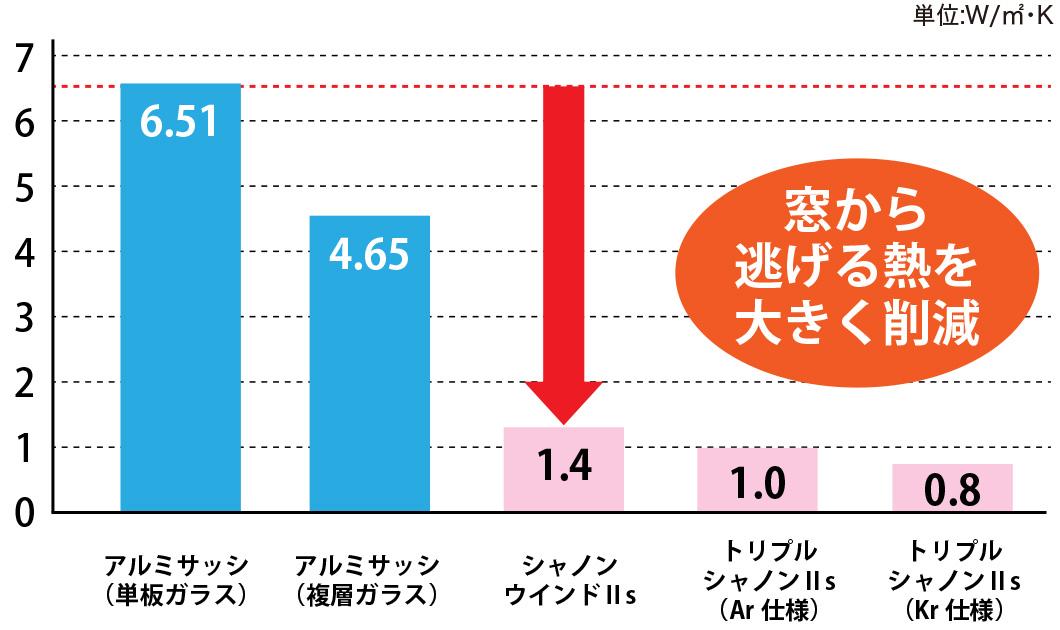 広島の新築・リフォーム・増改築「プレザーホーム」 窓の断熱性能比較