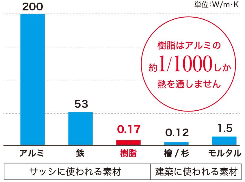 広島の新築・リフォーム・増改築「プレザーホーム」 熱を伝えにくい樹脂素材