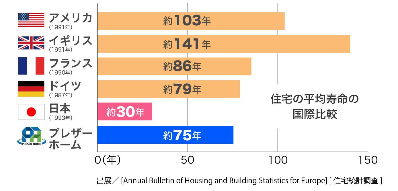 広島の新築・リフォーム・増改築「プレザーホーム」 住宅の平均寿命の国際比較