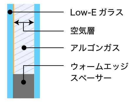広島の新築・リフォーム・増改築「プレザーホーム」 複層LOW-Eガラス