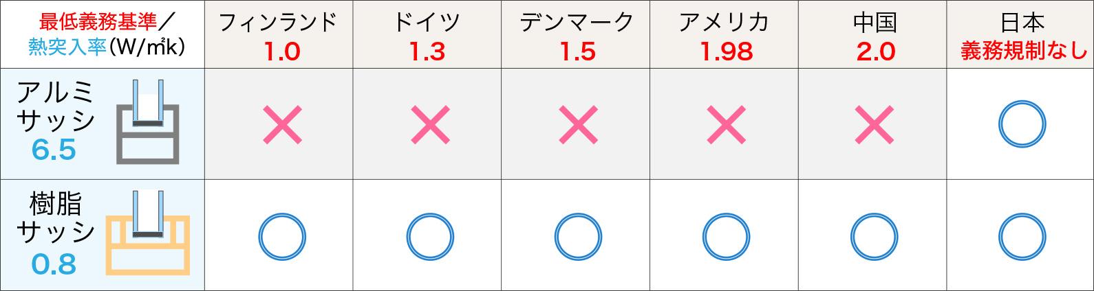 広島の新築・リフォーム・増改築「プレザーホーム」 世界の断熱最低義務基準