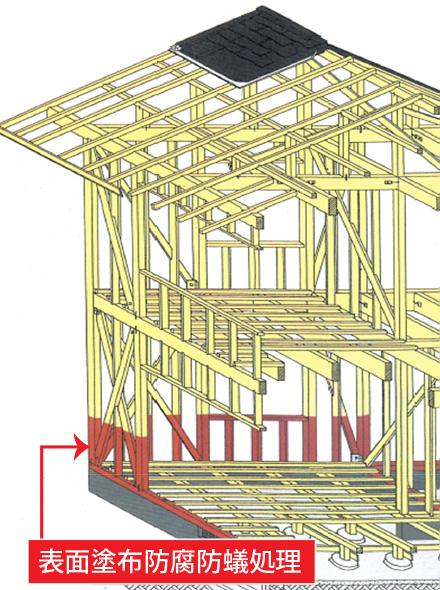 広島の新築・リフォーム・増改築「プレザーホーム」 「建築基準法上義務の床下1mのみ処理」イメージ