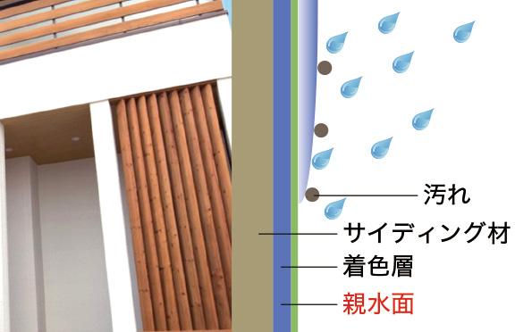 広島の新築・リフォーム・増改築「プレザーホーム」 商品「BEARLIFE ベアライフ」の選べる仕様【親水性 外壁】