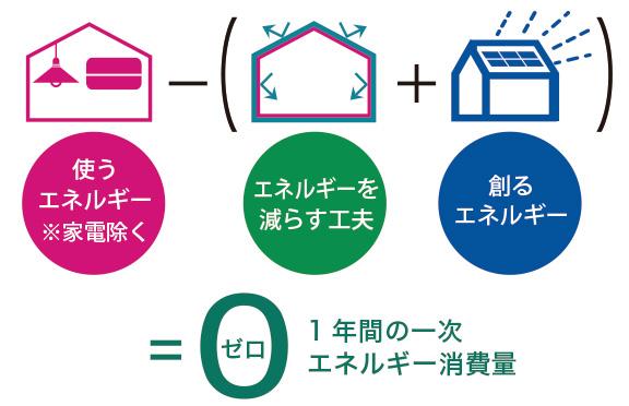 広島の新築・リフォーム・増改築「プレザーホーム」 商品「BEARLIFE ベアライフ」の選べる仕様【ZEH 対応】